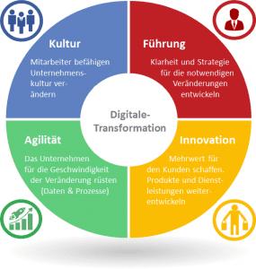 Führung - Innovation - Agilität - Kultur