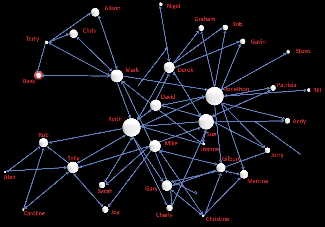 Beziehungs Netzwerkanalyse oder Soziale Netzwerkanalyse