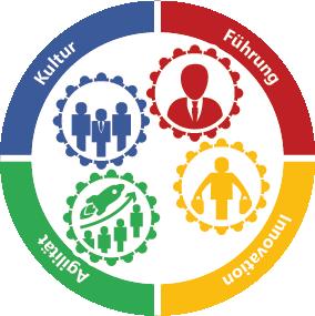 Digitalisierungsberatung Führung Innovation Agilität Kultur