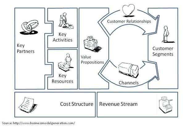 Was ist ein Business Model Canvas (BMC)?